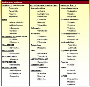 tabla de medicamentos ototóxicos