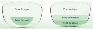 progresivo vs bifocal