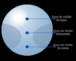 lente progresiva diseño